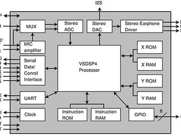 在低成本的嵌入式系统中实现高效解码的音频电路方案设计