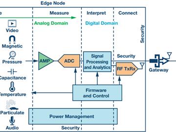 基于边缘节点的工业物联网检测和测量电路方案设计