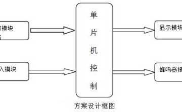 基于单片机的温度检测系统设计方案
