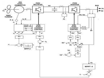 進階電源硬件高手-如何讓人工智能融合進電源管理電路設計中