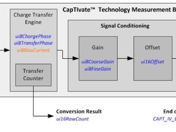 基于MSP430的智能家居用户交互界面解决方案设计
