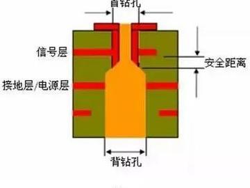 科普:PCB生產中的過孔和背鉆