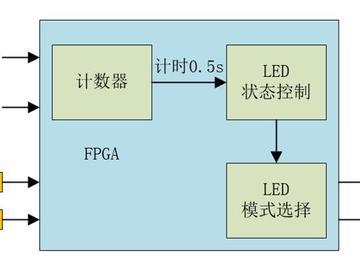 在正点原子ZYNQ领航者开发板上如何通过按键控制LED