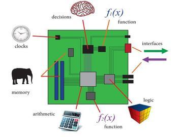 手把手教你学ZYNQ-深入浅出理解赛灵思Zynq FPGA