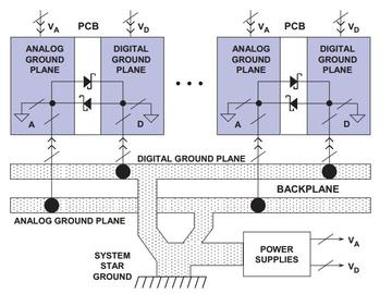 PCB設計技巧:數字地模擬地接地策略