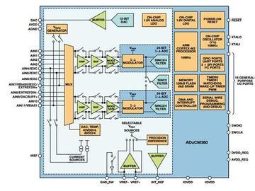 基于ADuCM360微控制器的皮肤阻抗测量电路方案设计