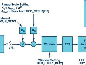 智能+无线将成为未来工业安全的可靠电路方案设计组合?