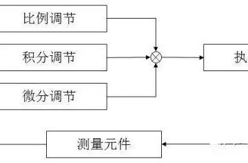 从原理上真正读懂PID控制的工作原理