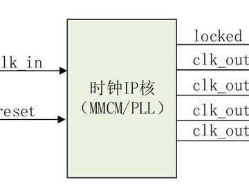 在正点原子ZYNQ开发板上执行时钟IP核(MMCM PLL)实验