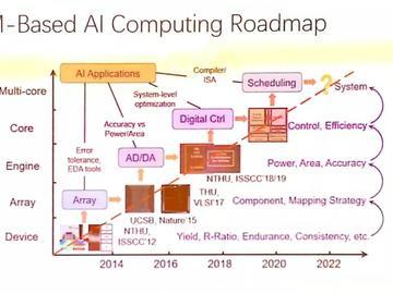 AI SoC是否还需要依靠模拟与混合信号电路?