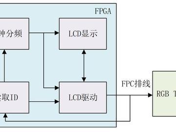 如何在正点原子ZYNQ开发板上实现RGB LCD彩条显示