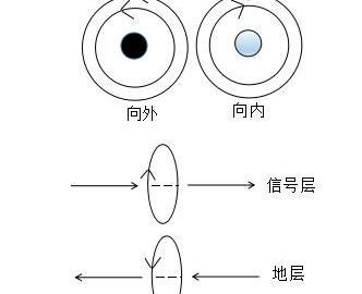 EMC设计元器件选择及在电路中的设计详解