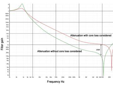 为功率变换器噪声滤波器指定电感方法分析