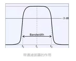 电子工程师必知常见低通、高通、带通三种滤波器的工作原理