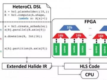FPGA厂商大盘点:Xilinx和Intel之外,还有哪些知名FPGA品牌