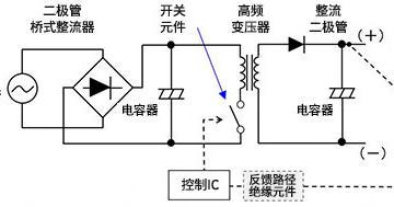 如何通俗易懂的理解电源中的开关AC-DC转换