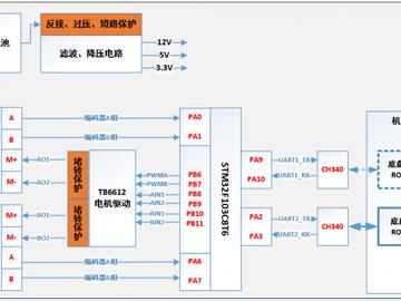 基于STM32控制器的智能机器人电路方案设计