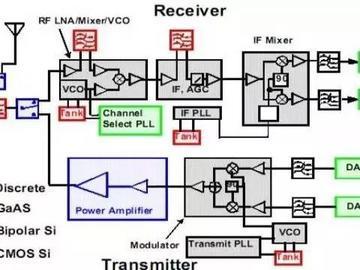 搞定射頻放大器這9大性能指標,做優秀射頻工程師