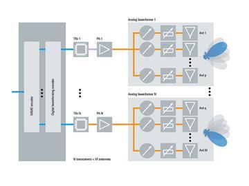 5G天线该如何测试?提供一整套5G天线测试电路方案