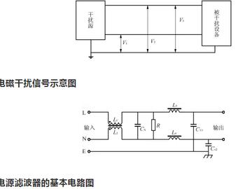 电源噪声滤波器的基本原理与应用方法