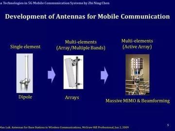 如何克服5G天线技术中的硬件电路设计