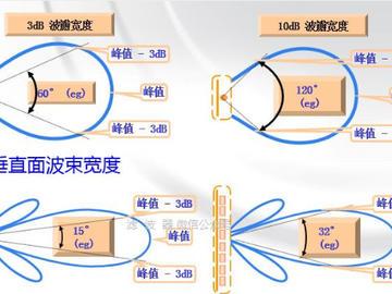 科普:常用天線和射頻無源器件技術