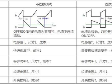 如何理解绝缘型反激式转换器电路设计中的不连续模式和连续模式?