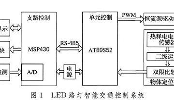 以低功耗单片机MSP430来控制LED灯光的强度