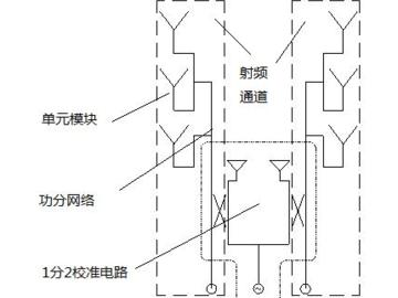 5G天线电路设计中的耦合校准网络