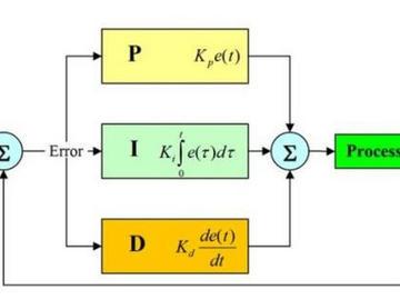 探讨:如何设计TEC 温度环路 PID 控制电路
