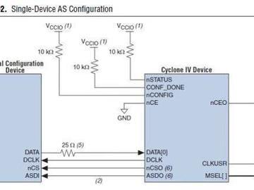 一文看懂FPGA配置电路设计