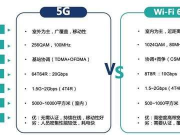 5G和Wi-Fi6哪个快?5G与Wi-Fi6技术对比